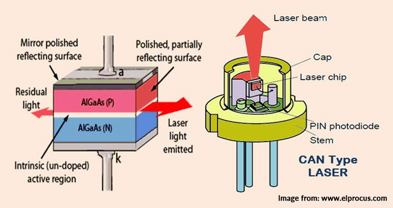 ctp laser diodes | extending the life expectancy and ... diagram of a laser diode